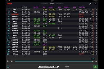 Capture d'écran du Live Timing de la Formule 1