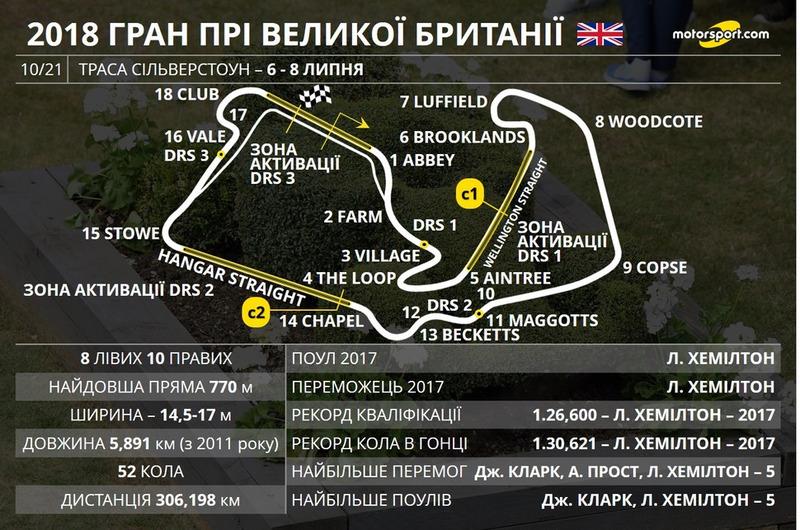 Прев'ю Гран Прі Великої Британії 2018 року