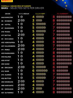 Llantas Pirelli para los pilotos