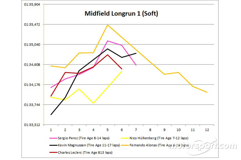 Midfield long run 1