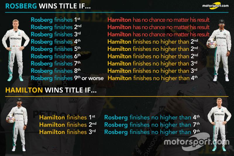 Im Vergleich: Lewis Hamilton, Mercedes AMG F1; Nico Rosberg, Mercedes AMG F1