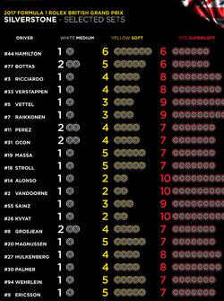 Bandenkeuze teams voor Britse GP