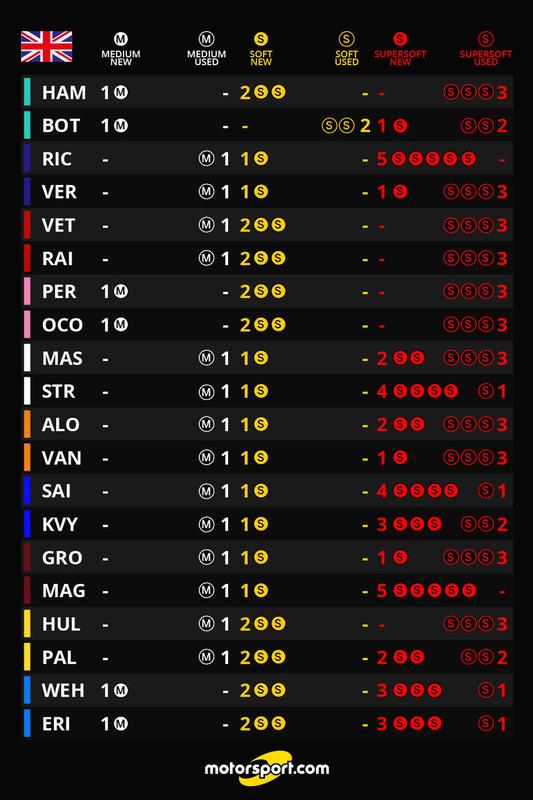 Auswahl der Reifenmischungen für den GP Großbritannien 2017