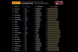 Set di pneumatici scelti per il GP di Gran Bretagna