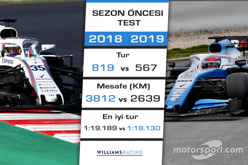 2018 - 2019 F1 sezon öncesi test kıyaslaması - Williams