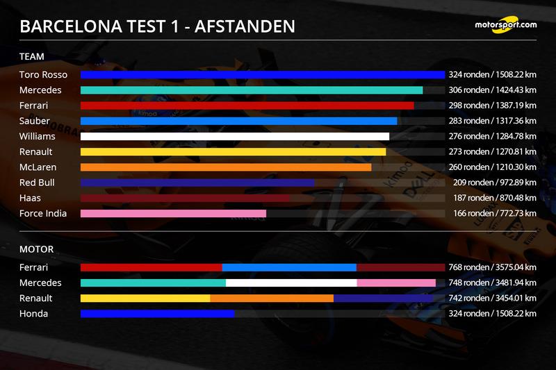 Infographic: Afgelegde afstanden, Barcelona Test 1