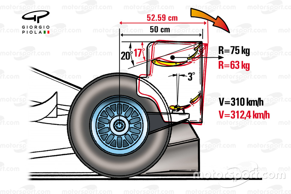 Rear wing dimensions and load tests