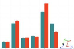 GP Cina: utilizzo delle marce in gara (verde) e qualifica (rosso)
