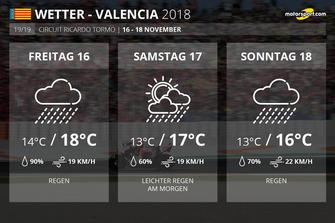 Wetter Valencia