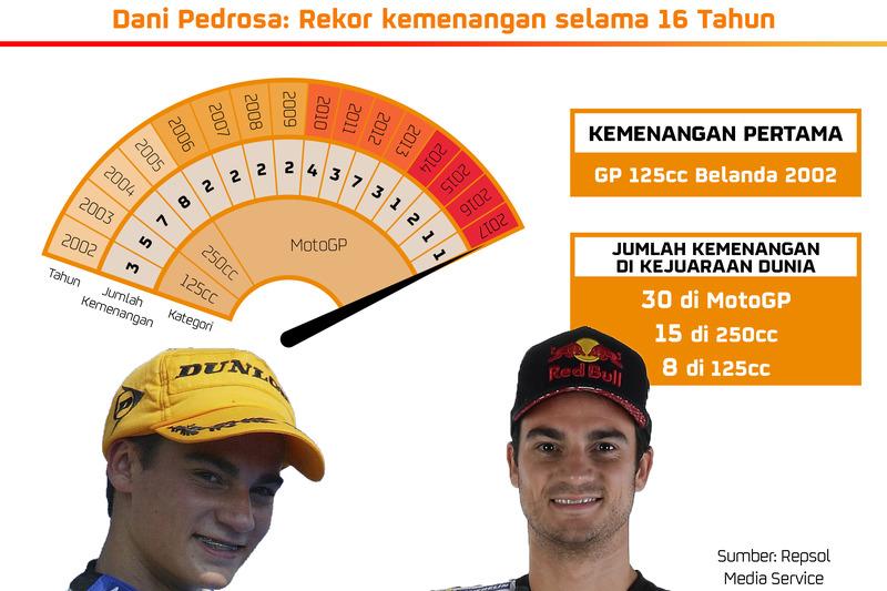 Infografis Dani Pedrosa: Rekor kemenangan selama 16 tahun