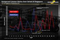 Grafik perbandingan catatan waktu Sean Gelael di FP1 GP Singapura
