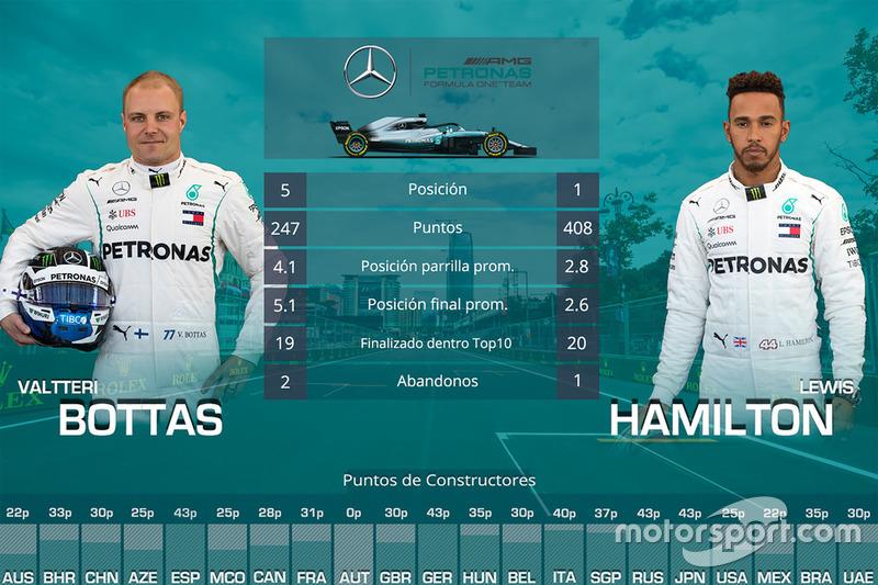 Duelo entre compañeros de equipo Mercedes: Valtteri Bottas vs. Lewis Hamilton
