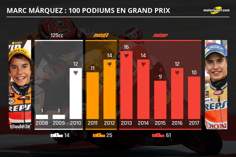 Marc Marquez : 100 podiums en Grand Prix