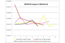 Midfield long run 2