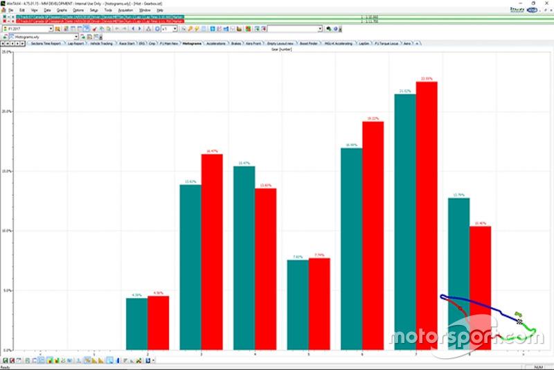 Utilizzo cambio qualifica (in verde) e gara (in rosso)