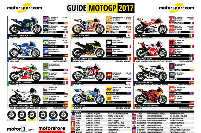 moto gp resultat 2017