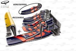 Red Bull RB13 comparación de ala delantera, Verstappen vs Ricciardo, GP de Bélgica