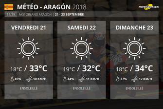 Prévisions météo du GP d'Aragón 2018