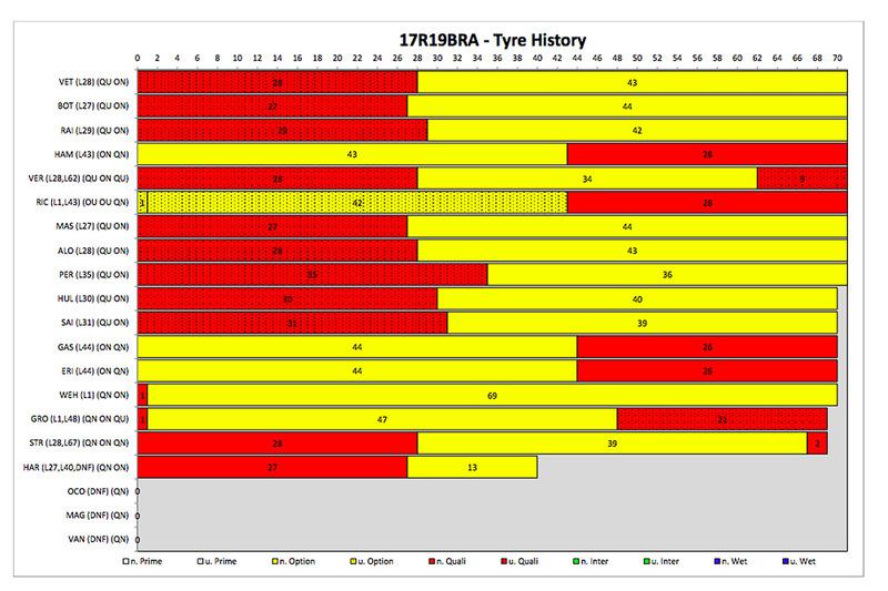 Brazilian GP - tyre history
