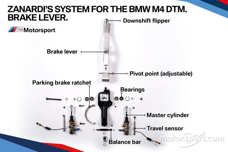 Система управления машиной BMW M4 DTM Алекса Дзанарди: рычаг тормоза