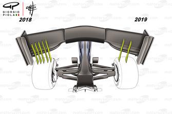 Regole 2018 e 2019, comparazione dell'ala anteriore vista da sotto