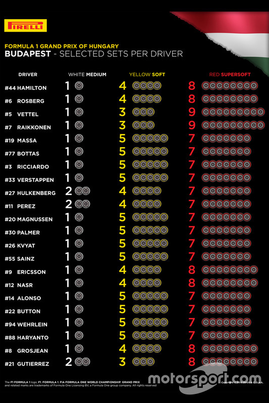 Selected Pirelli sets per driver for Hungarian GP