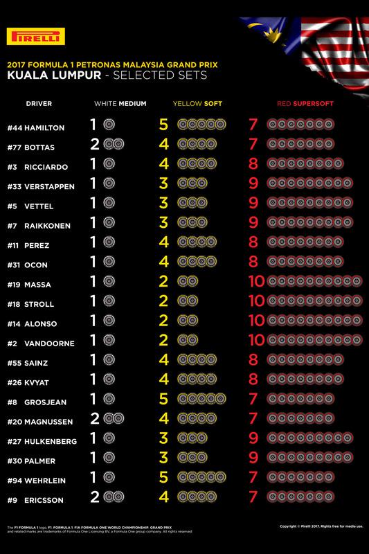 Neumáticos Pirelli de cada piloto para el GP de Malasia 2017