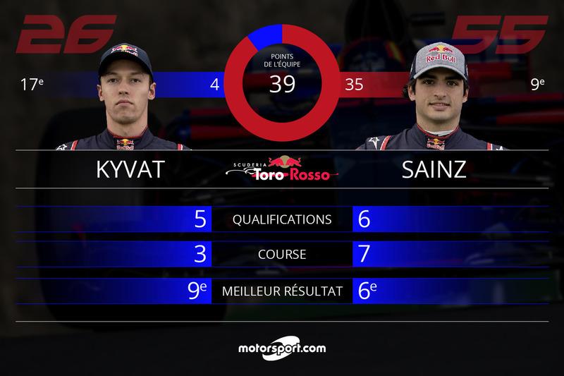 Bilan mi-saison Toro Rosso