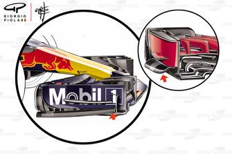 Dérives d'ailerons avant de la Red Bull Racing RB14 et Ferrari SF71H