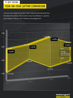 Year on year lap time comparison