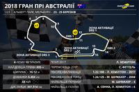 Прев'ю Гран Прі Австралії 2018 року