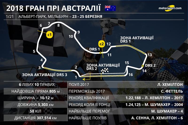 2018. Цього року Гран Прі Австралії також відбудеться у Мельбурні
