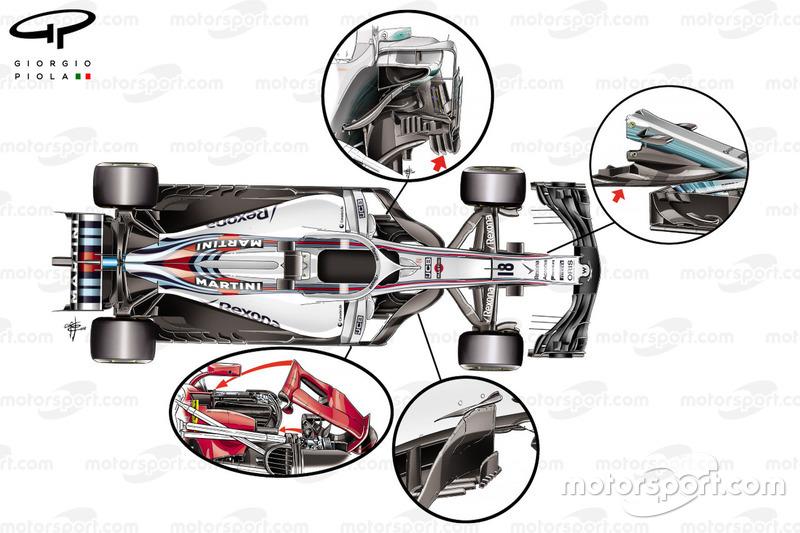 Diseño del Williams FW41