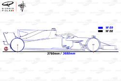 Mercedes W09 and W08 comparison