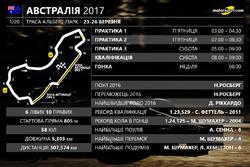 Інформація про Гран Прі Австралії