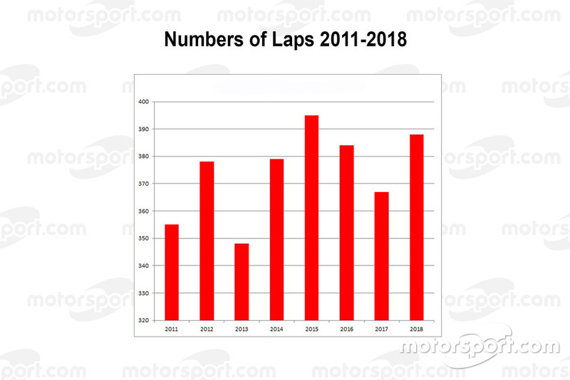 Numbers of laps 2011-2018