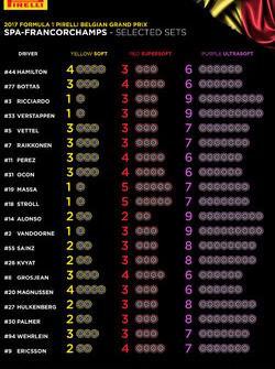 Auswahl der Reifenmischungen für den GP Belgien 2017