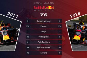 Teamvergleich 2017 vs. 2018: Red Bull