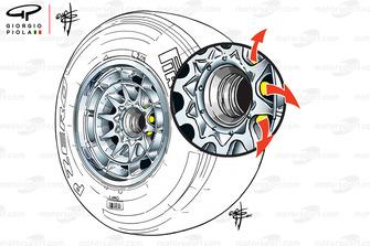 تفاصيل الإطار الأمامي لسيارة ريد بُل، تسمح الفتحات الصفراء بخروج الهواء عبر المحور المجوّف