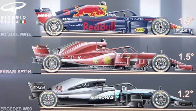 Formula 1: Comparing the rake between Mercedes, Ferrari and Red Bull