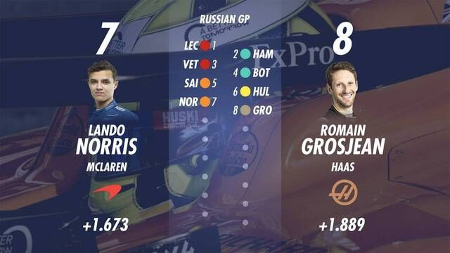 Starting Grid for the Russian GP