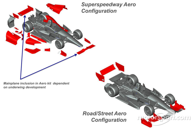indycar outlines long term competition strategy and timeline