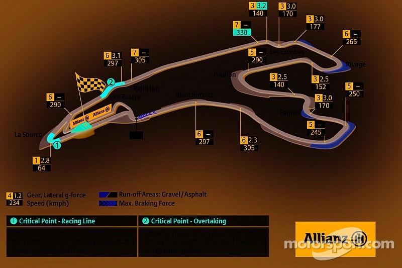 Vidéo - Le jeu F1 2014 s'affiche sous la pluie de Spa