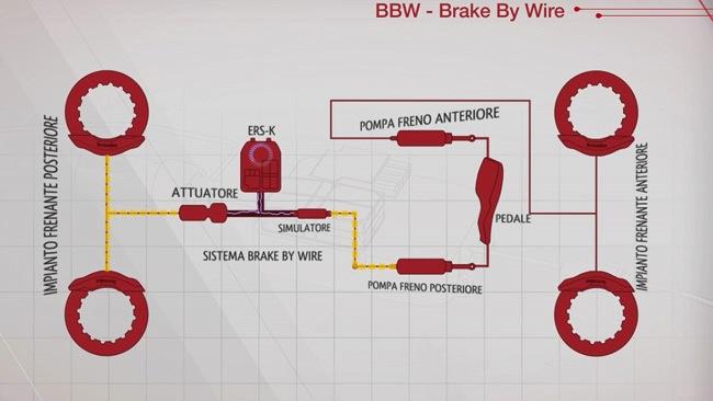 Brake by wire: il video Brembo ci svela tutti i segreti