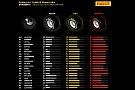 Neumáticos para China: Ferrari, más agresivo que Mercedes