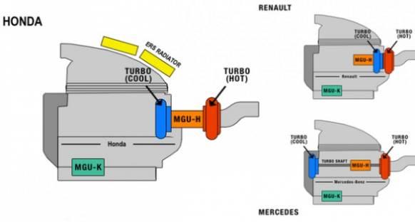 McLaren-Honda - Güç Ünitesi Yerleşimi