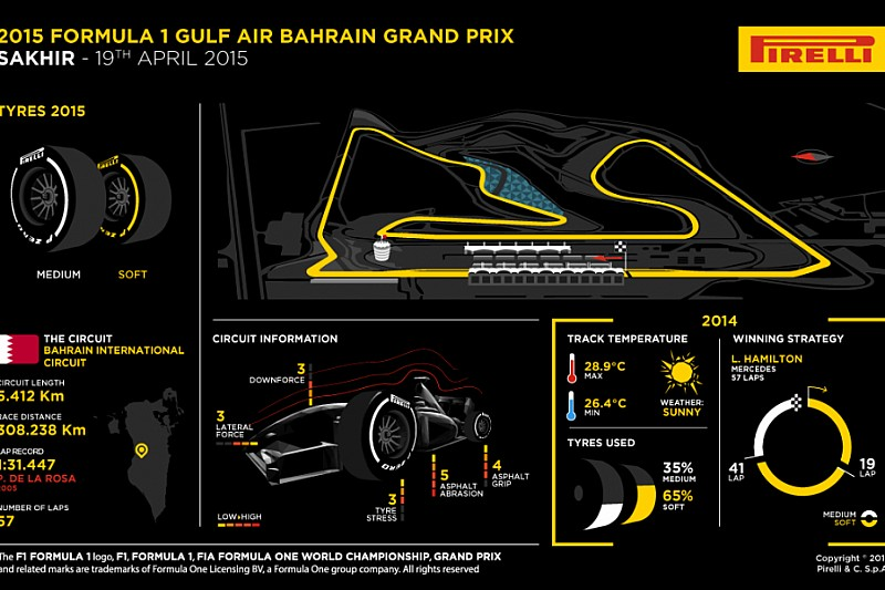 Превью Бахрейна от Pirelli