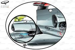 После ужесточения регламента под запретом оказались тонкие аэродинамические конструкции, похожие на лезвие, расположенные на воздухозаборнике Mercedes W01 (основное изображение). На врезе показано техническое решение Mercedes W02, внедренное после корректировки регламента