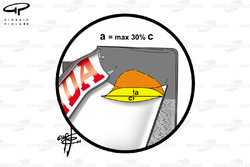 Honda BAR 006 rear wing fin development curtailed by new regulation, old shape of fin in orange, maximum allowed in yellow
