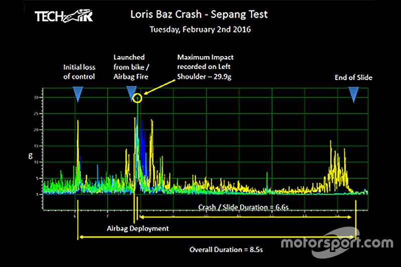 Les données de la chute de Loris Baz